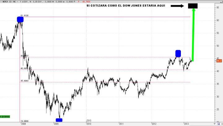 MERCK-1-ABRIL-720x407% - Las grandes decepciones en Wall Street