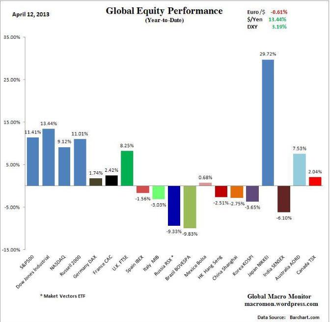 bolsas-en-lo-que-va-de-año% - Como van las Bolsas en el 2013