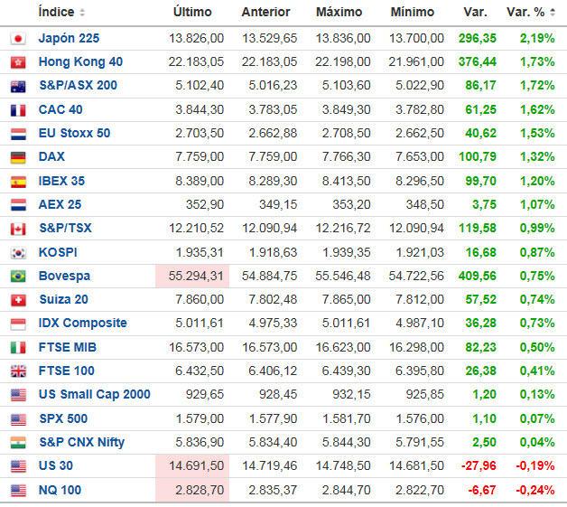 cierre-indices-europa% - Cierre Ibex e indices contados europeos