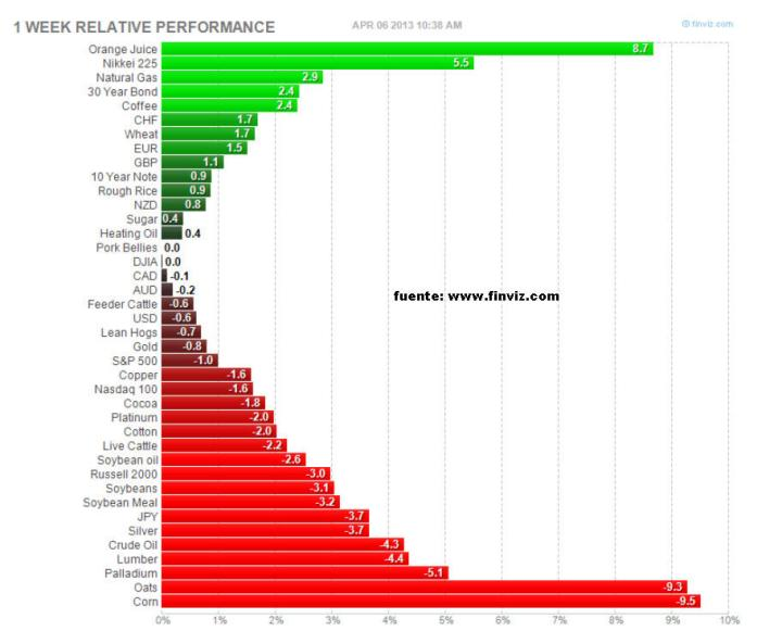 cierre-semanal-principales-activos-5-abril-720x581% - Cierre semanal principales activos