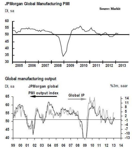 dantos-manufacturas-pmi-usa% - Datos de manufacturas en EEUU y Eurozona