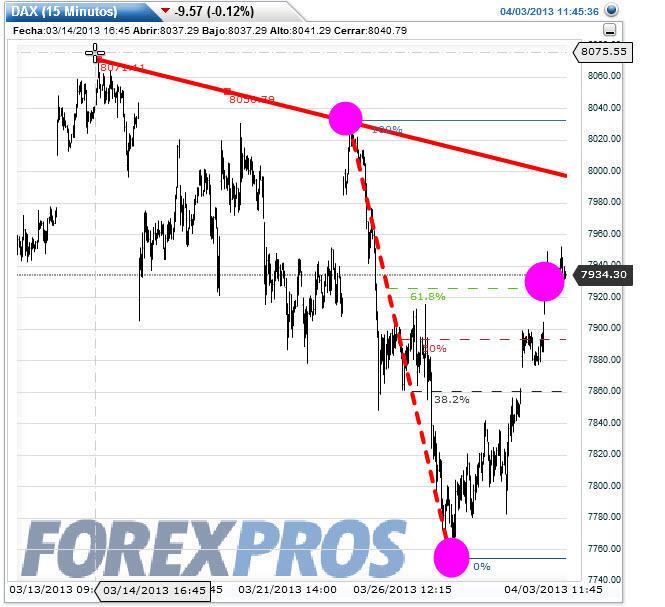 dax-intra-3-abril-20131% - Euro Stoxx-50 y Dax también con problemas