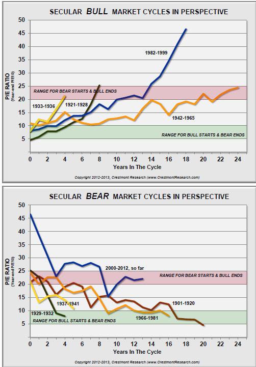 duracion-de-las-tendencias% - Duración de las tendencias en Wall Street