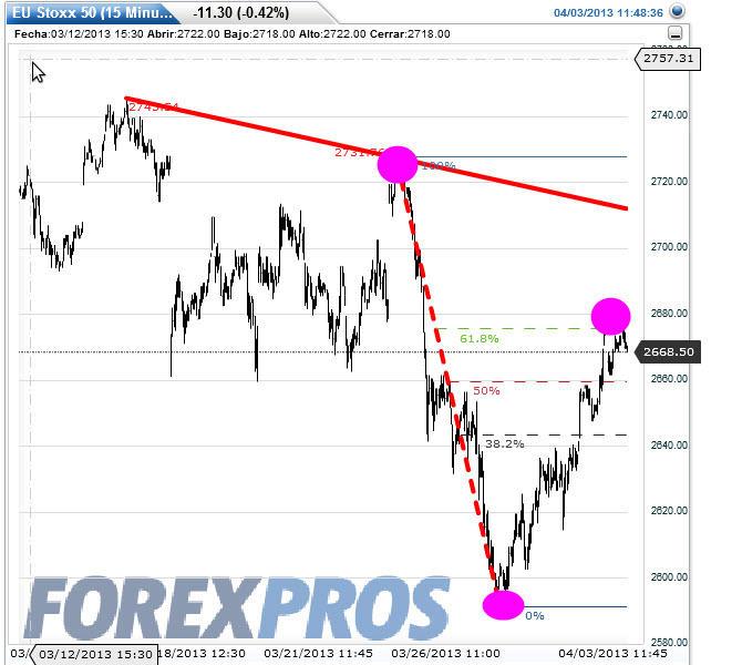 eurostoxx-intra-3-abril-20131% - Euro Stoxx-50 y Dax también con problemas