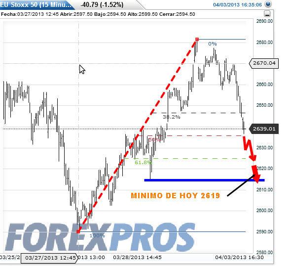 eurostoxx-proyeccion-4-abril-20131% - Se ha impuesto la teoría, lo de esta mañana TOCOMOCHO