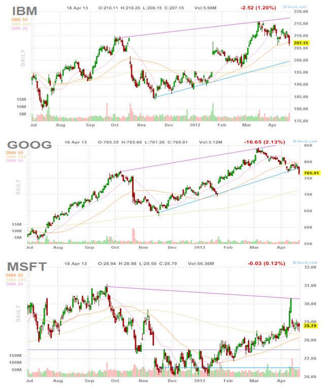 google-ibm-y-microsoft% - Tres grandes damas de la Bolsa que ayer dieron resultados