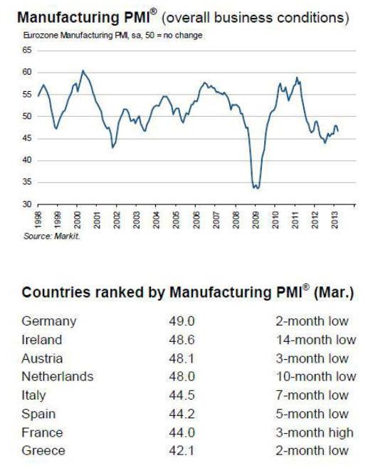 manufacturas-eurozona% - Datos de manufacturas en EEUU y Eurozona