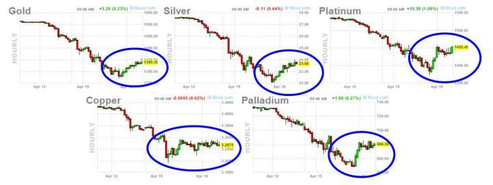 metales-16-abril-2-2013-720x270% - Metales , incipiente rebote más serio