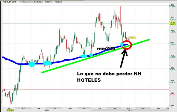 nh-hoteles-15-marzo-2013-720x457% - Cuando algo pierde lo que no debe perder ....