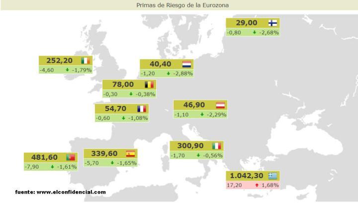 primas-22-abril-720x408% - Primas de riesgo actualizadas