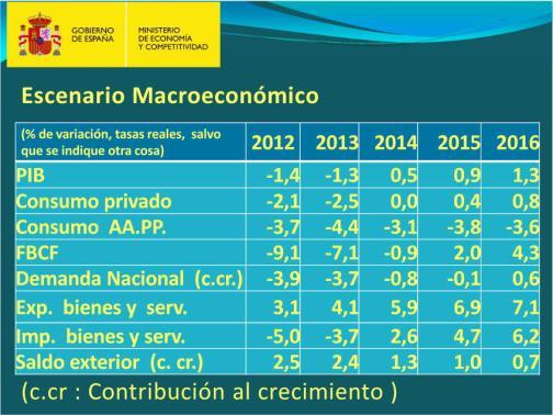 programa-estabilidad-3-720x540% - Datos macro del Estado para su programa de estabilización