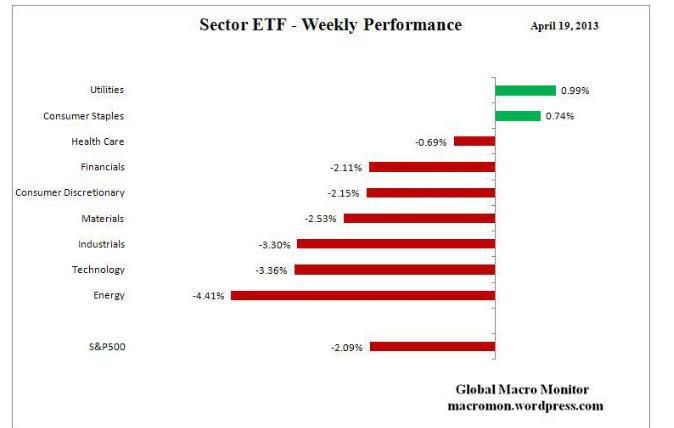 rentabilidad-semanal-etf-22-abril% - Rentabilidad semanal por sectores industriales USA