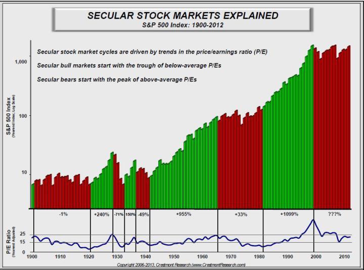 tendencia-y-per-sp500-720x534% - SP500 de 1900-2012 : tendencia y PER
