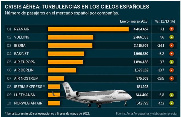 transportes-de-pasajeros% - Ranking de compañías que más pasajeros transportan en España