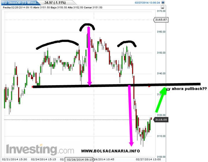 eurostoxx-intradia-27-febrero-2014-720x559% - Euro Stoxx intradía: ¿pullback?