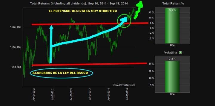 EEM-22-SEPTIEMBRE-720x356% - Los emergentes pueden tomar el relevo de Wall Street el día menos pensado