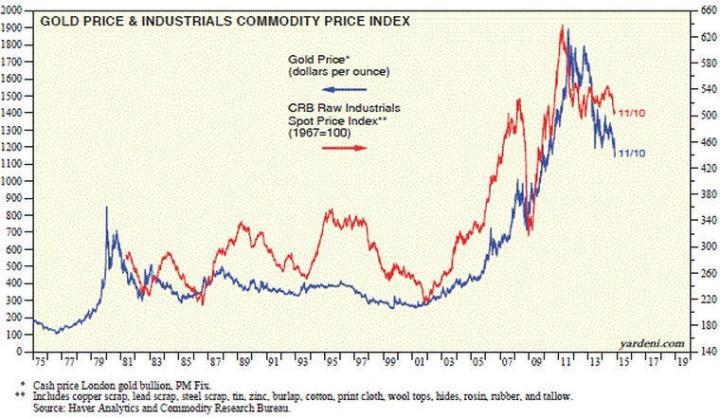 precio-oro-vs-precios-industriales-y-commodities-720x418% - El Oro y su correlación con otros activos