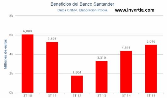 evolución-resultados-santander% - A cuadros con el Banco de Santander