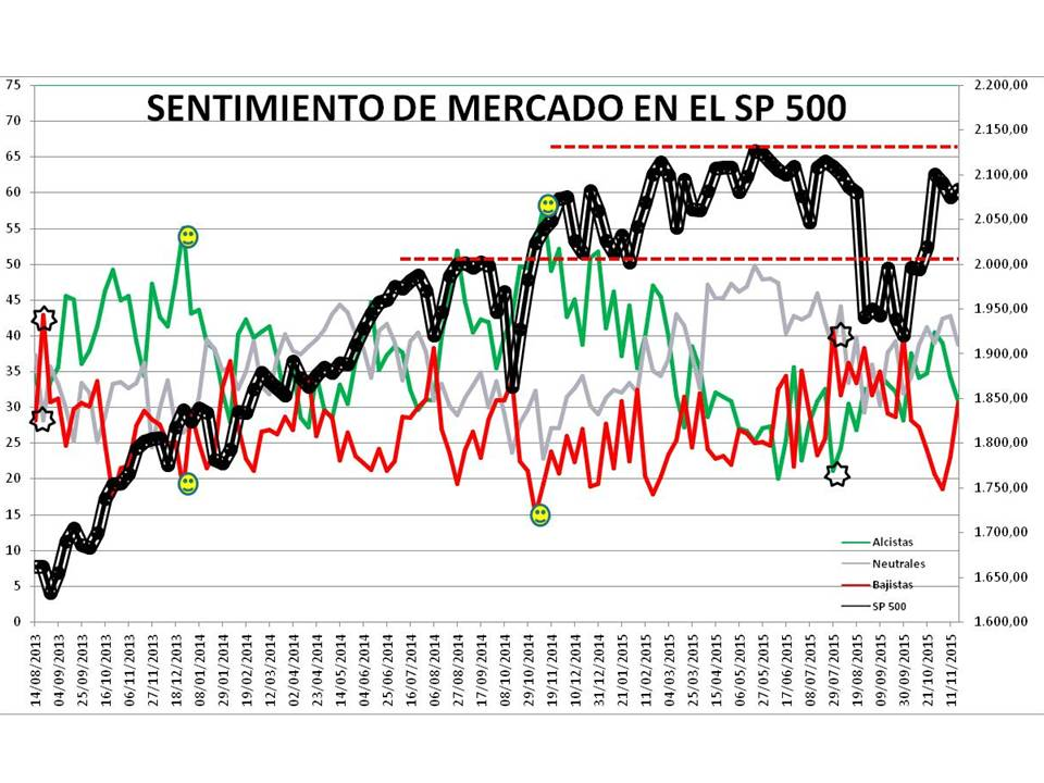 Diapositiva13% - Sentimiento de Mercado 18/11