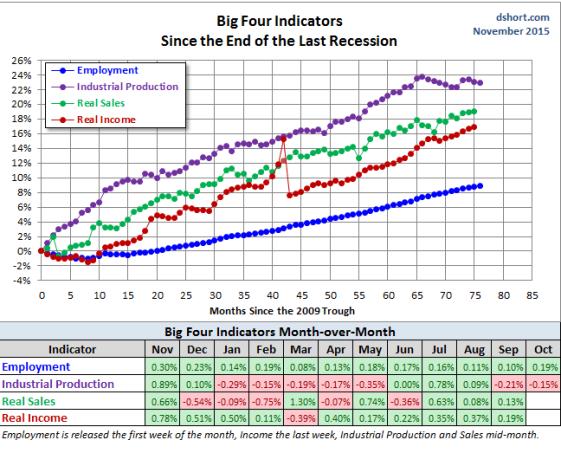 big-four-18-noviembre-2015% - The big four indicators siguen pitando en verde
