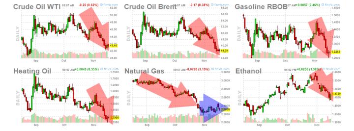 energia-17-noviembre-2015-720x267% - La energía sigue sin levantar cabeza