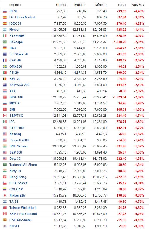 24-febrero-indices% - Sesión bajista en toda regla con de nuevo España e Italia comandando bajadas