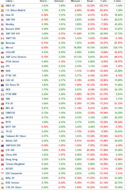 29-enero-rentabilidades-contado% - Rentabilidades de principales  Contados y Futuros