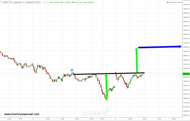 4-febrero-hch-invertido-ibex-720x456% - Trading Ibex para hoy