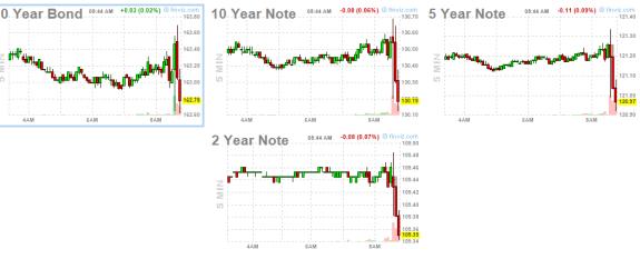 5-febrero-futuros-bonos-usa-720x280% - Jesus, Jesus ¡¡ 4.9%¡¡