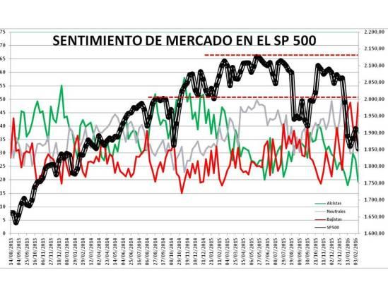 Diapositiva1-2% - Sentimiento de Mercado 10/2