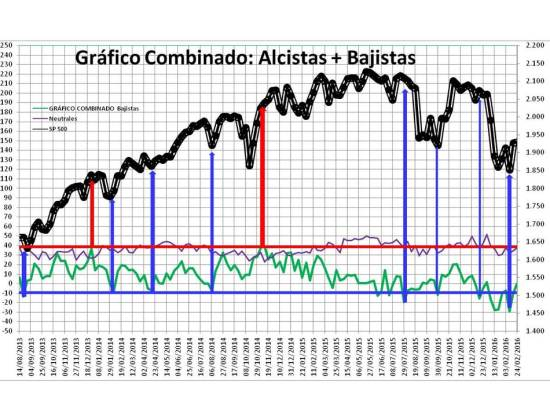 Diapositiva2-6% - Sentimiento de Mercado 24/2