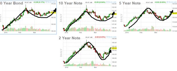 31-marzo-bonos-usa% - Seguimiento rentabilidades BONOS USA