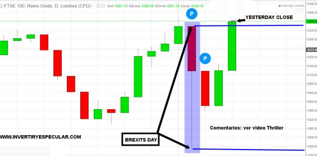 30-junio-ftese% - El FTSE ya cotiza por encima de los máximos del miércoles PRE-BREXIT
