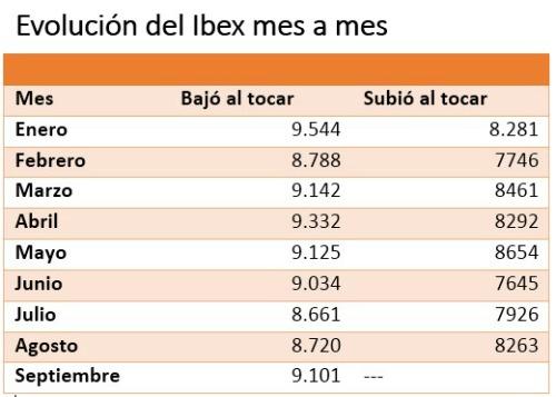 16-septiembre-máximo-y-minimo-mensual% - Máximos y apoyos mensuales del Ibex