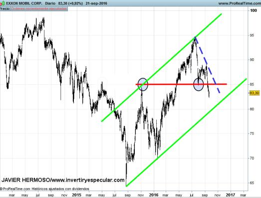 23-septiembre-exxon% - Seguimiento valores USA: Exxon, Caterpillar y General Electric