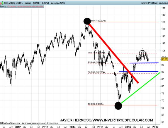 28-chevron% - Seguimiento valores Dow Jones:  Chevron y Visa