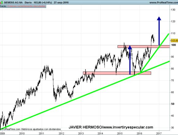 29-siemens-jh% - Seguimiento a : Siemens y Apple