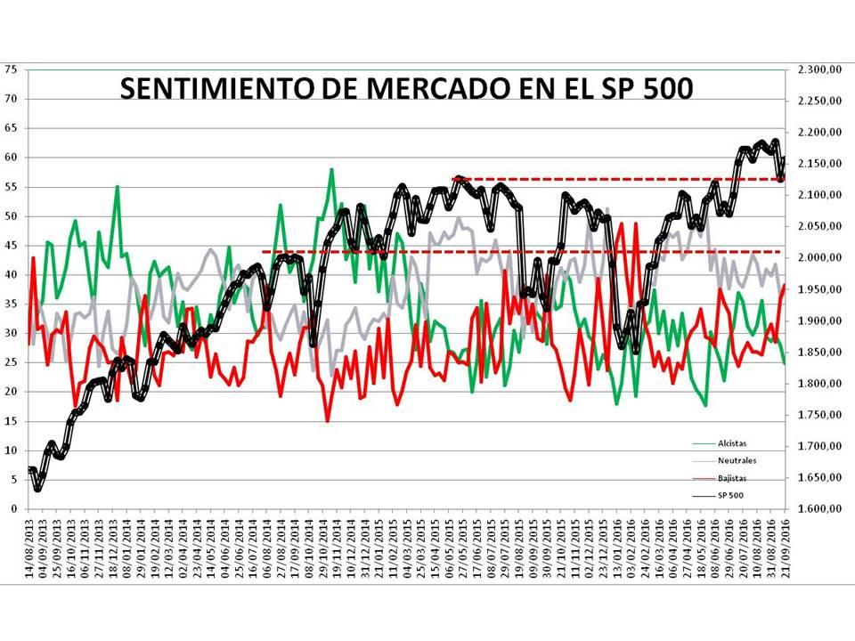 Diapositiva1-3% - Sentimiento de Mercado 21/9