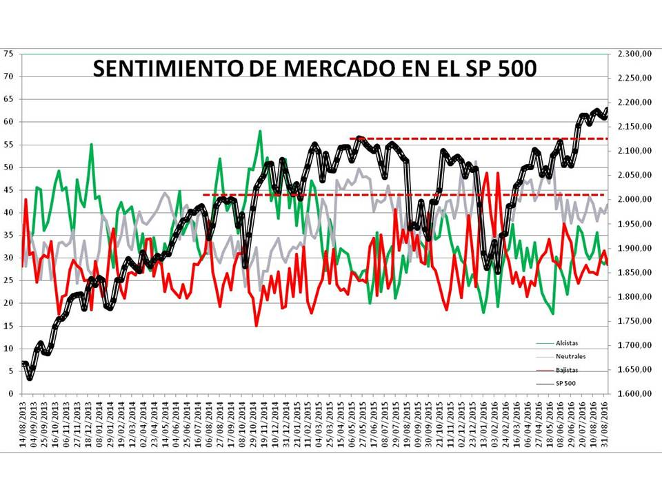 Diapositiva2-1% - Sentimiento de Mercado 7/9