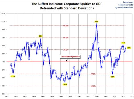 buffett-ve-el-mercado-3% - Cómo ve el mercado Warren Buffet