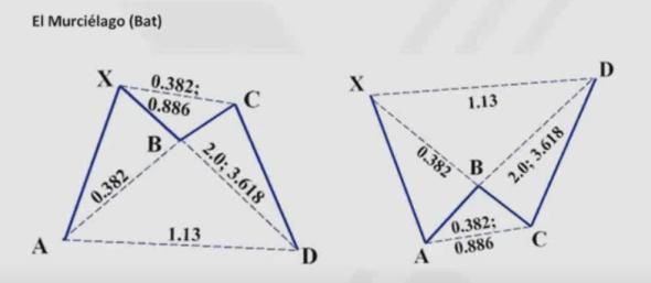 pautas-armónicas-5% - Pautas armónicas de especulación bursátil