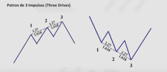 pautas-armónicas-7% - Pautas armónicas de especulación bursátil