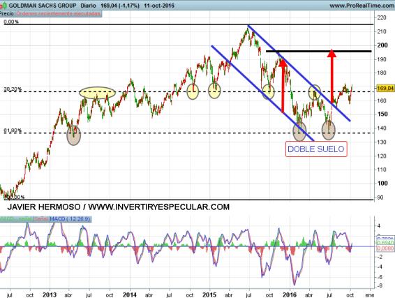 13-OCTUBRE-GOLDMAN% - Seguimiento valores USA: American Express, Goldman Sachs , Mcdonalds