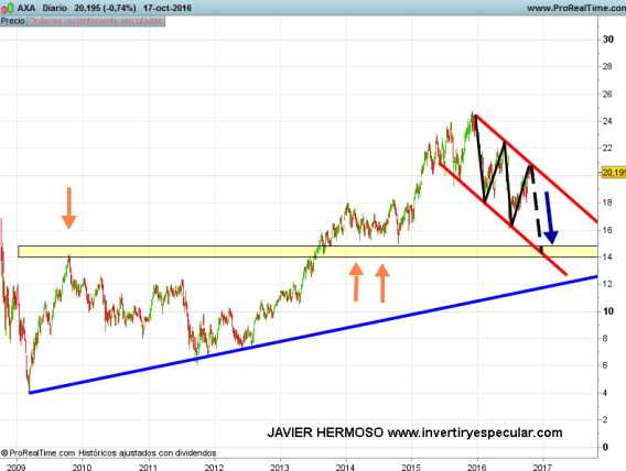 19-OCTUBRE-AXA% - Seguimiento valores mercado francés: Peugeot y Axa