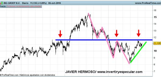 6-octubre-ING-GROEP% - Seguimiento valores Euro Stoxx : Bayer, Danone, ING groep