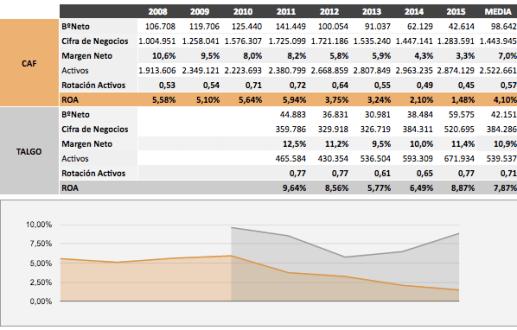 caf-vs-talgo% - CAF vs TALGO por rentabilidad