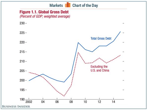 deuda-del-mundo-con-y-sin-USA-Y-CHINA% - ¿Quieren saber lo que debe el mundo? ¿con y sin EEUU y China?