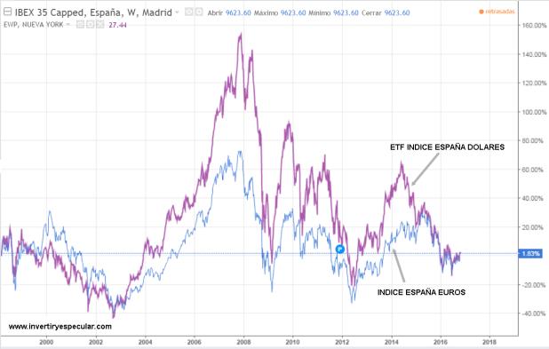 ibex-euros-y-dolares% - ¿Estamos en los albores de un gran tercero alcista?