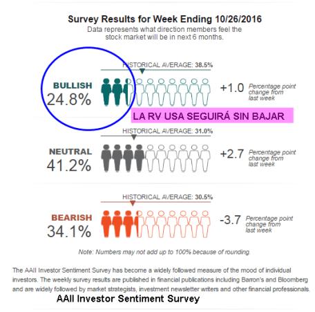 sentimiento-de-mercado-27-octubre-2016% - Sentimiento de mercado: alcistas no suben