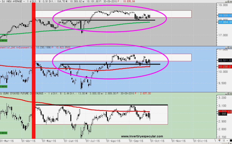 video-situación-indices-3-octubre% - El Dax se parece más al Dow que al Euro Stoxx